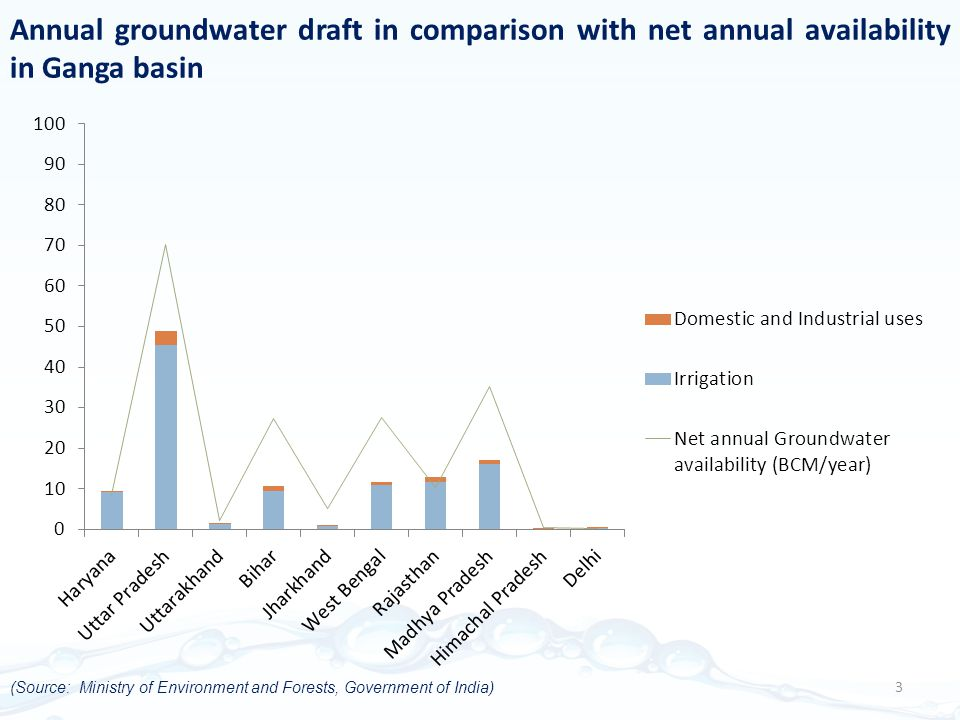 Annual groundwater draft in comparison with net annual availability in Ganga basin