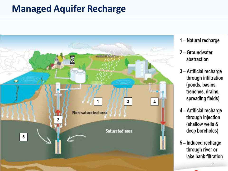 Managed Aquifer Recharge