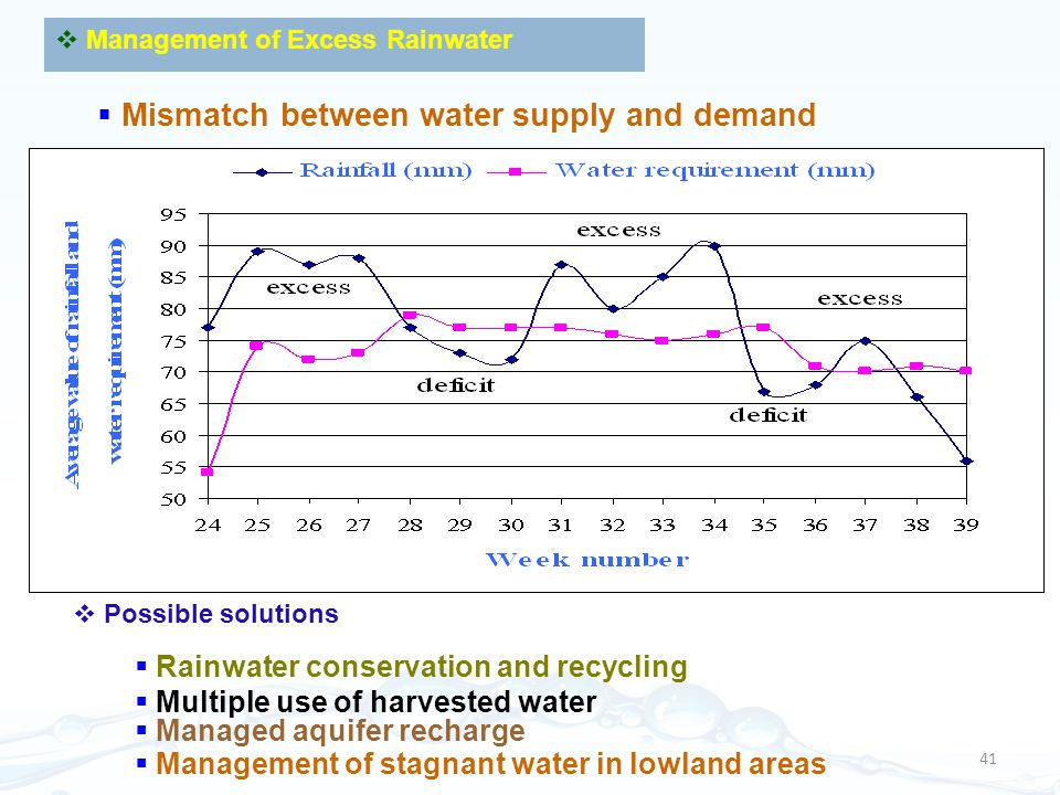 Mismatch between water supply and demand