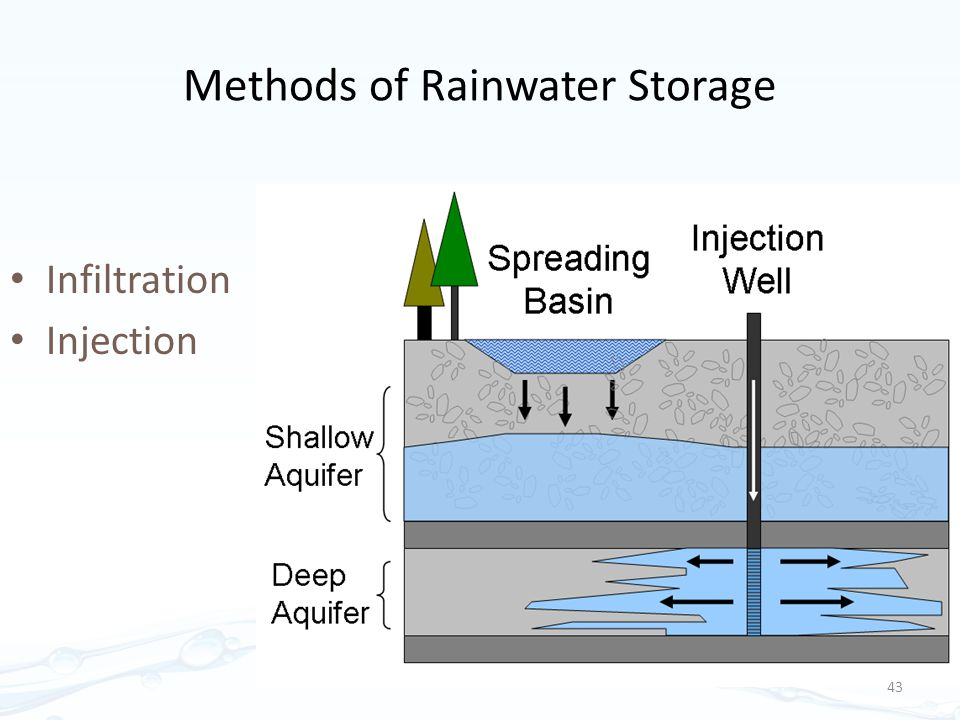 Methods of Rainwater Storage