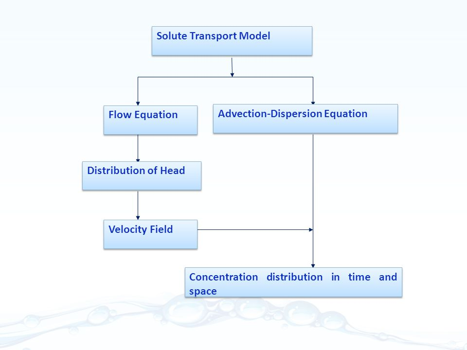 Flow Equation Advection-Dispersion Equation. Distribution of Head. Velocity Field. Solute Transport Model.
