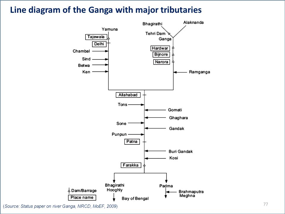 Line diagram of the Ganga with major tributaries