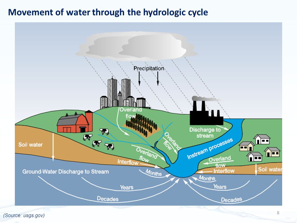 Movement of water through the hydrologic cycle