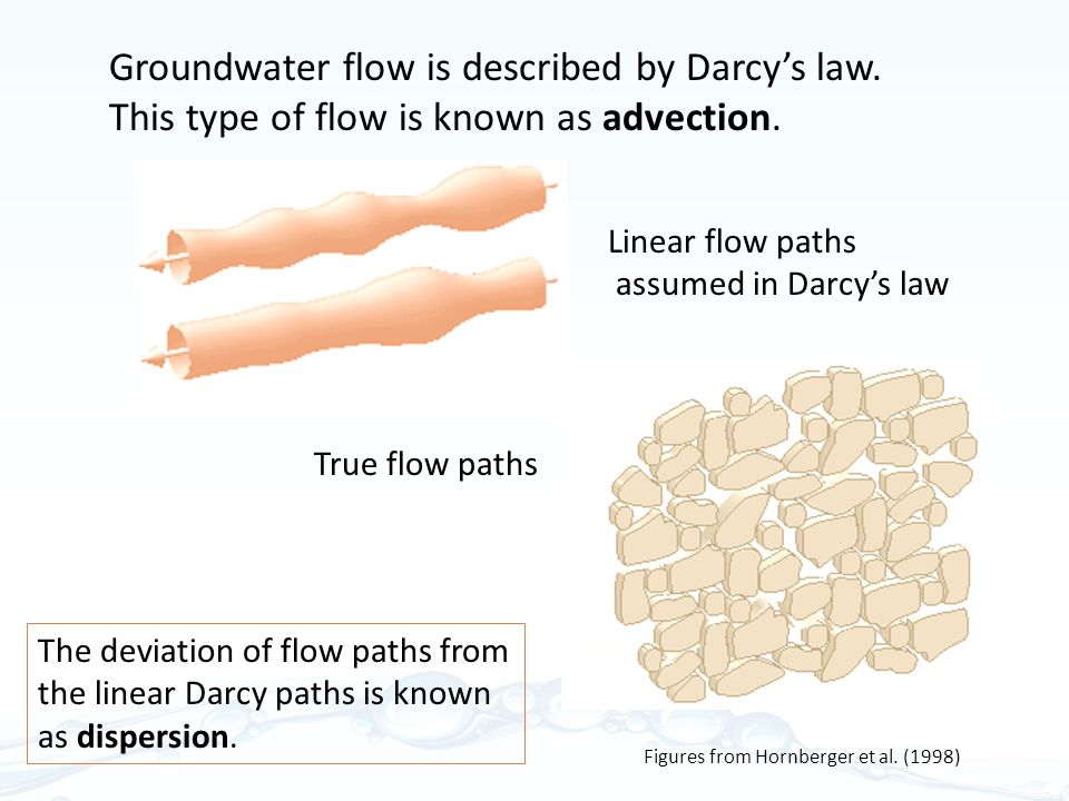 Groundwater flow is described by Darcy's law.