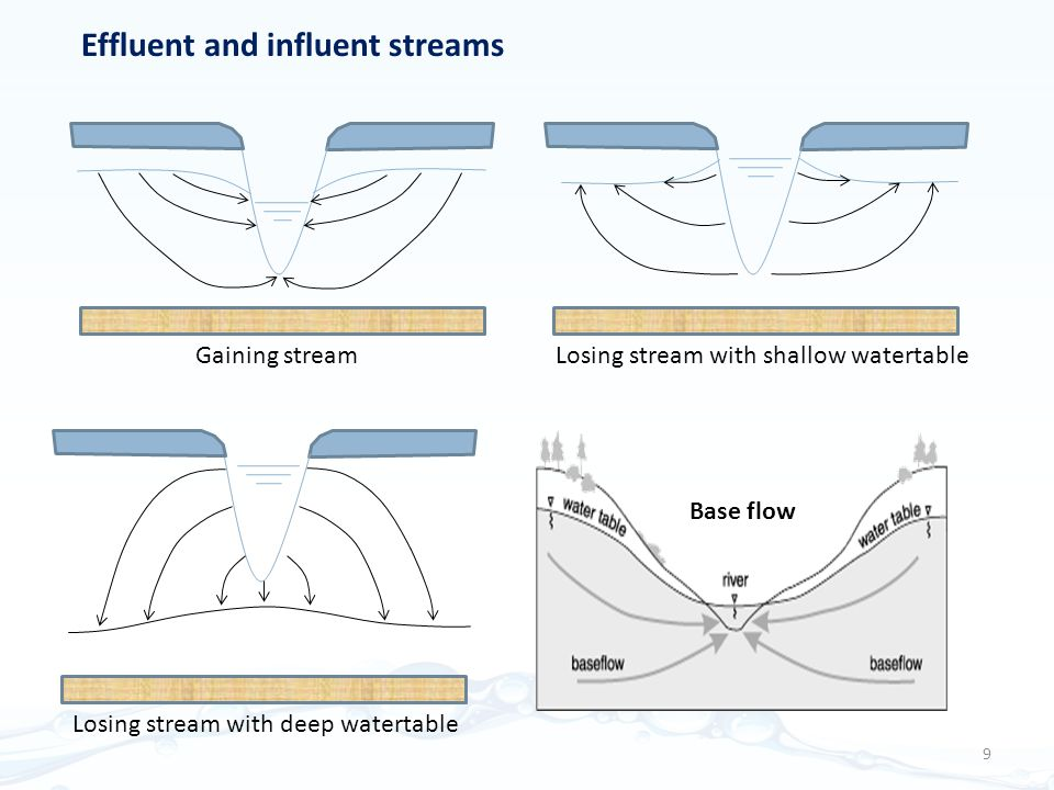 Effluent and influent streams