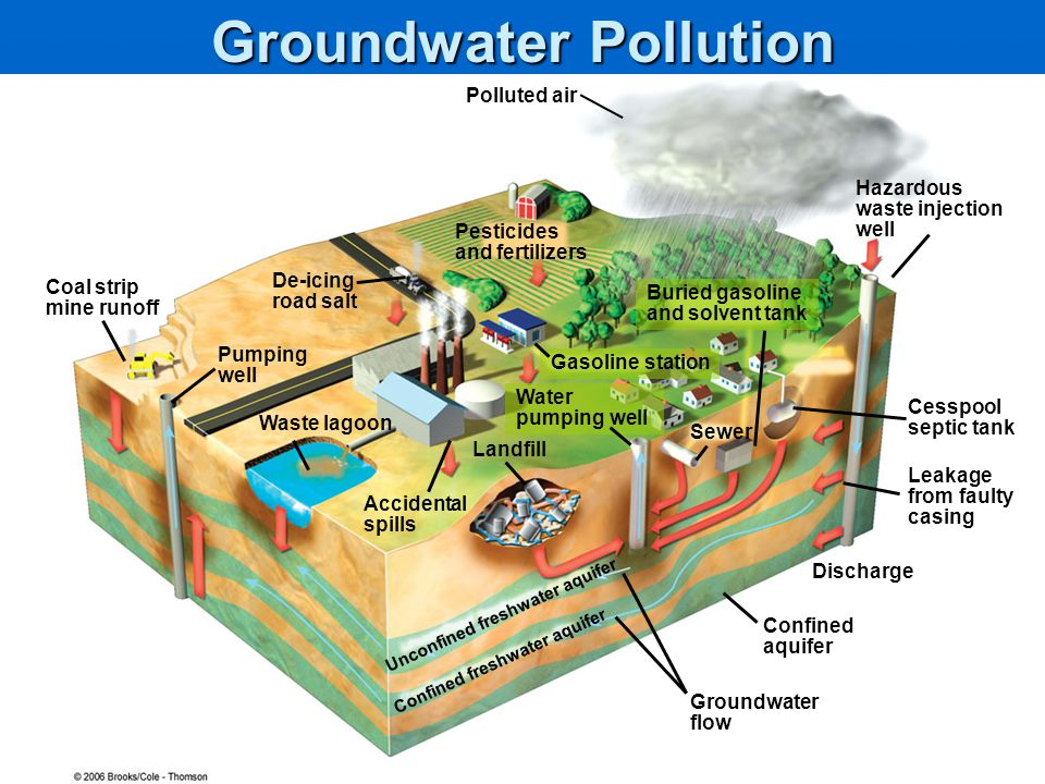 a discussion on groundwater contamination Groundwater contamination a growing problem in la county wells  relying on groundwater rates of well contamination in districts using only groundwater.