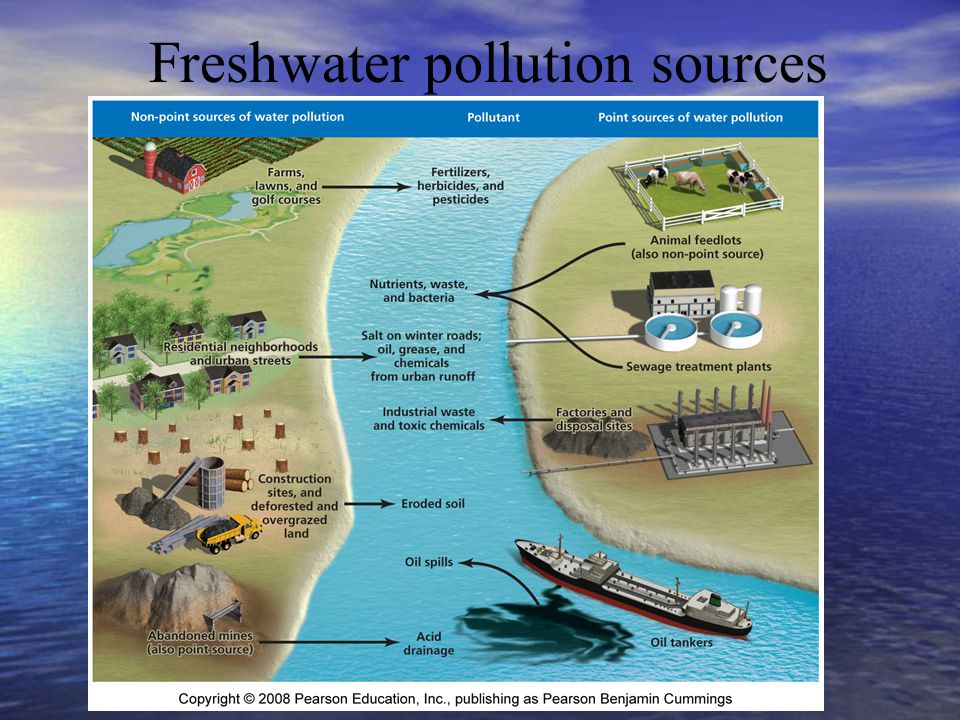Freshwater pollution sources