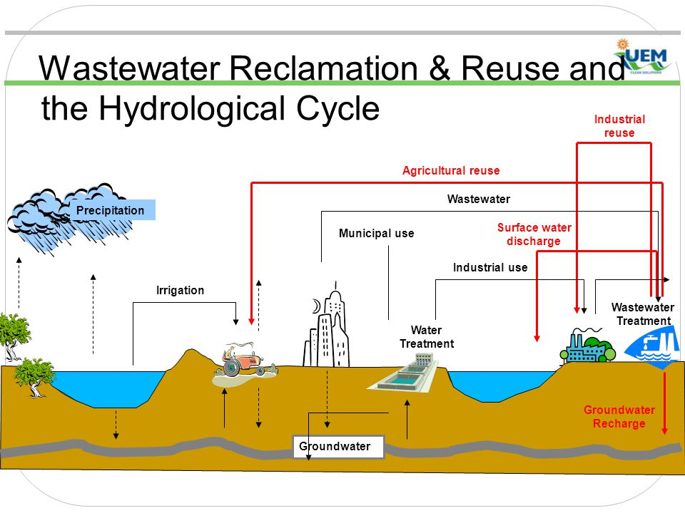 Wastewater Reclamation & Reuse and the Hydrological Cycle