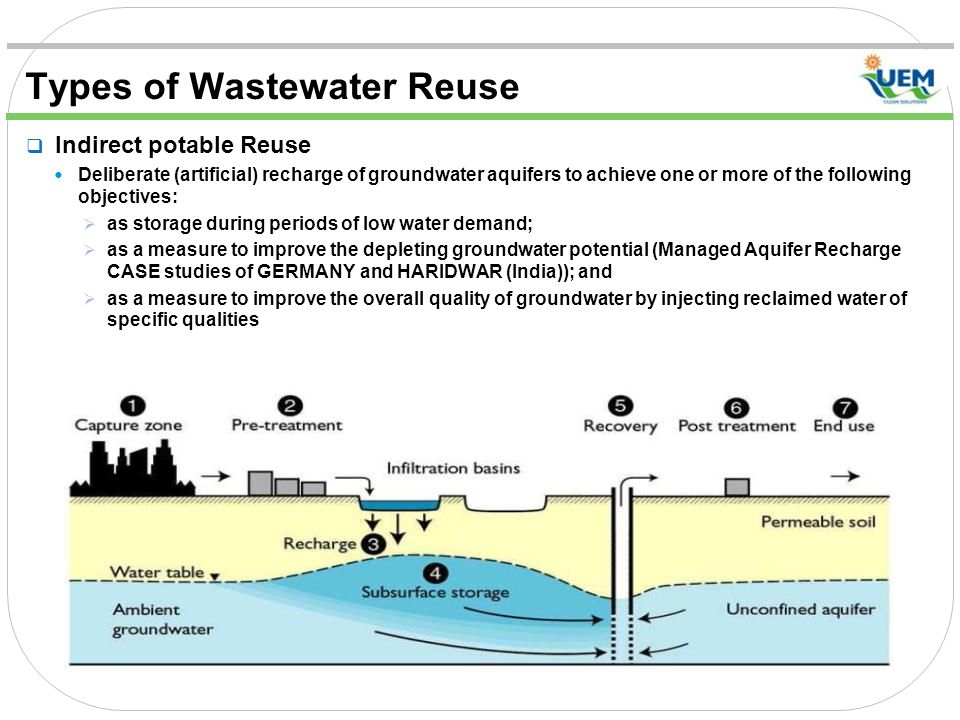 Types of Wastewater Reuse