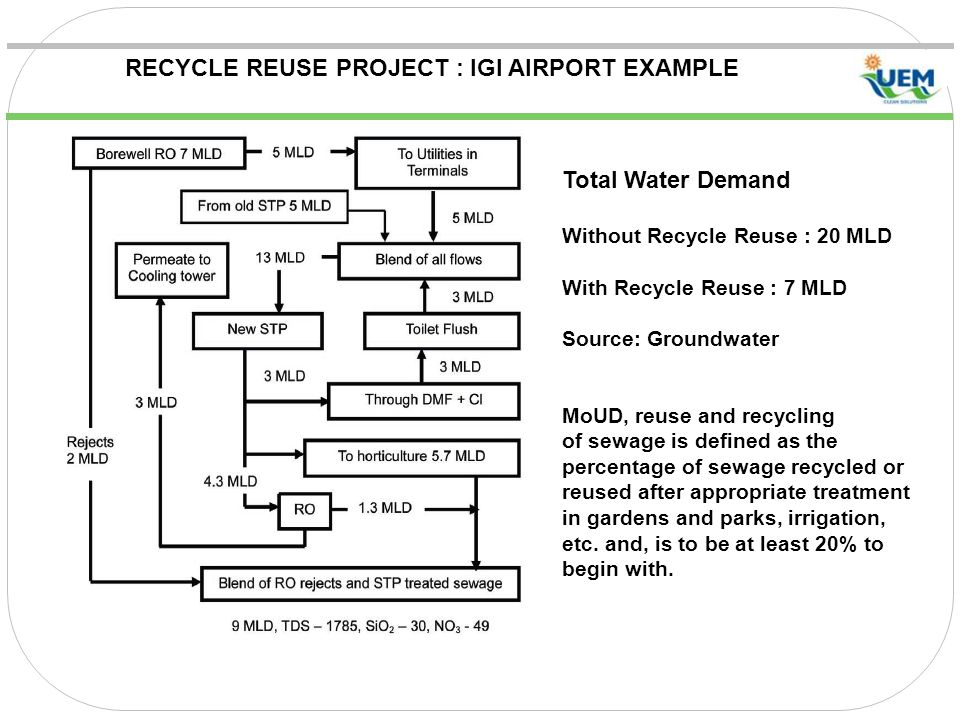 RECYCLE REUSE PROJECT : IGI AIRPORT EXAMPLE