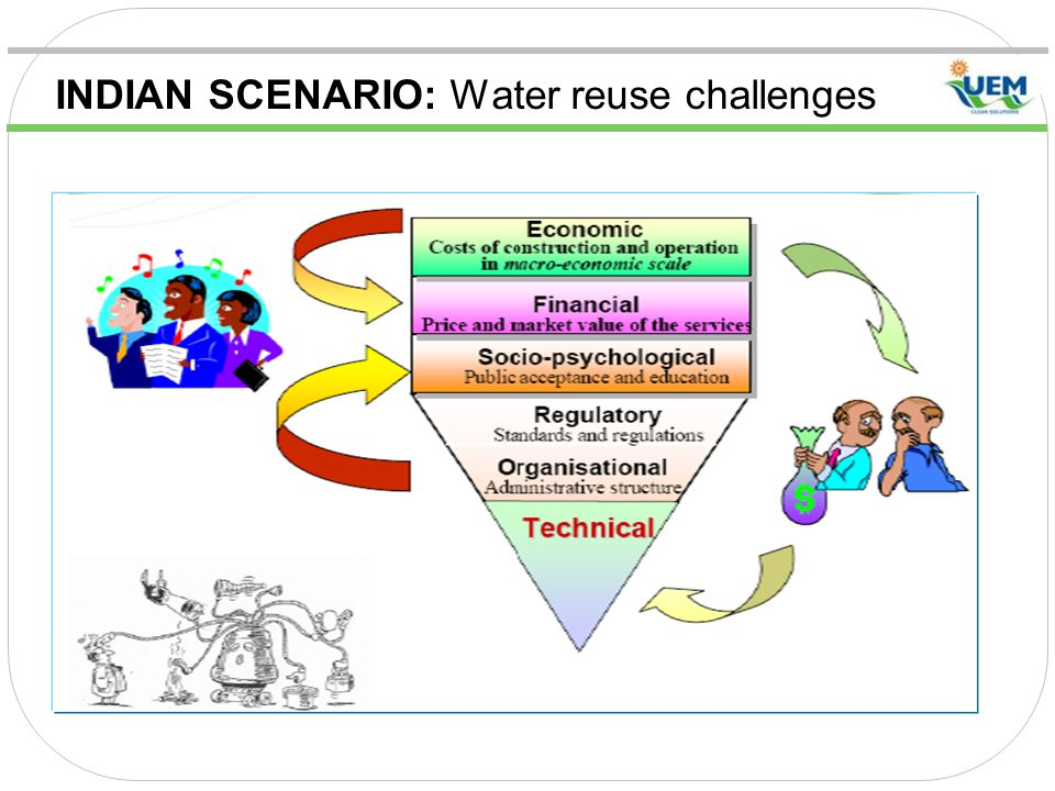 INDIAN SCENARIO: Water reuse challenges