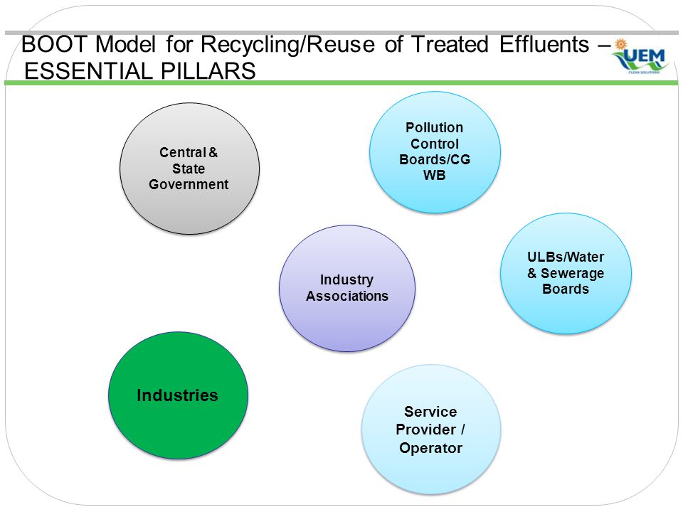 BOOT Model for Recycling/Reuse of Treated Effluents – ESSENTIAL PILLARS