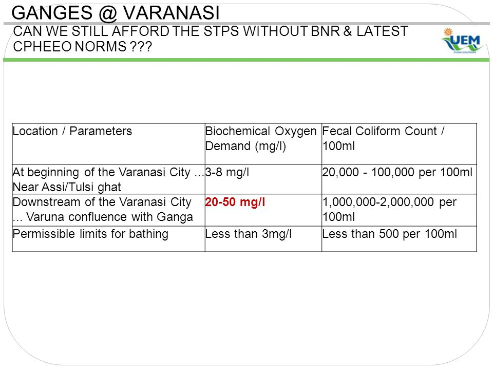 GANGES @ VARANASI CAN WE STILL AFFORD THE STPS WITHOUT BNR & LATEST CPHEEO NORMS