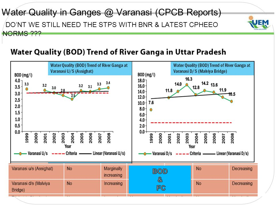 Water Quality in Ganges @ Varanasi (CPCB Reports) DO'NT WE STILL NEED THE STPS WITH BNR & LATEST CPHEEO NORMS