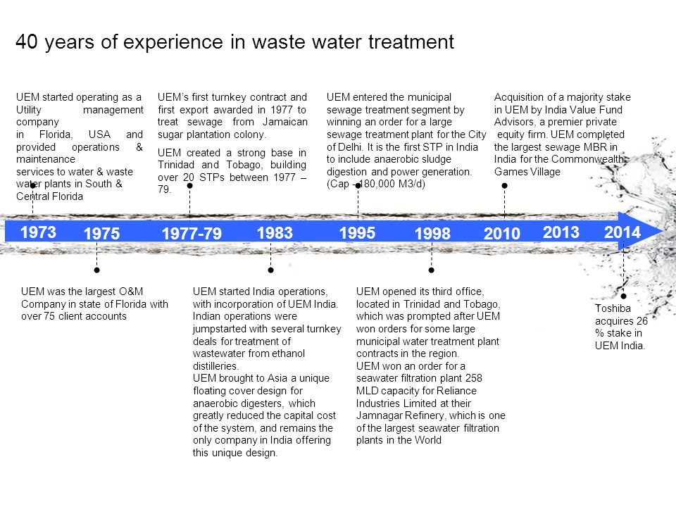 40 years of experience in waste water treatment