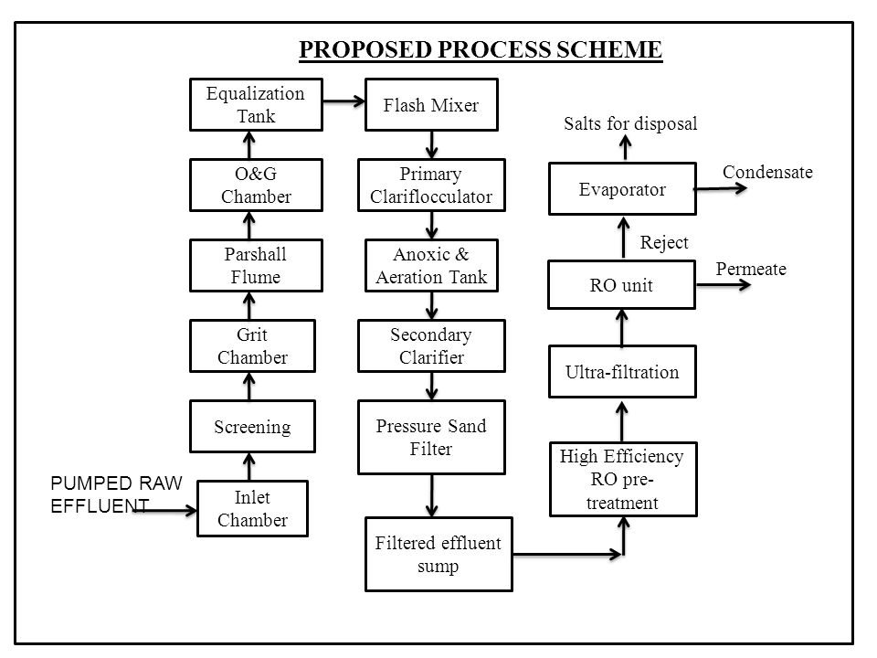 PROPOSED PROCESS SCHEME