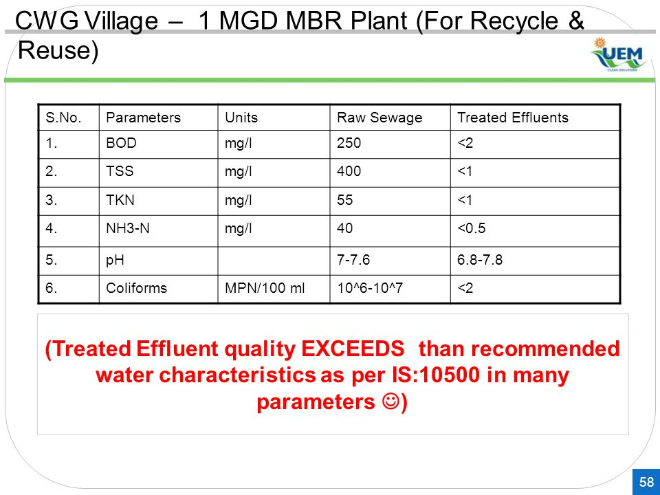 CWG Village – 1 MGD MBR Plant (For Recycle & Reuse)