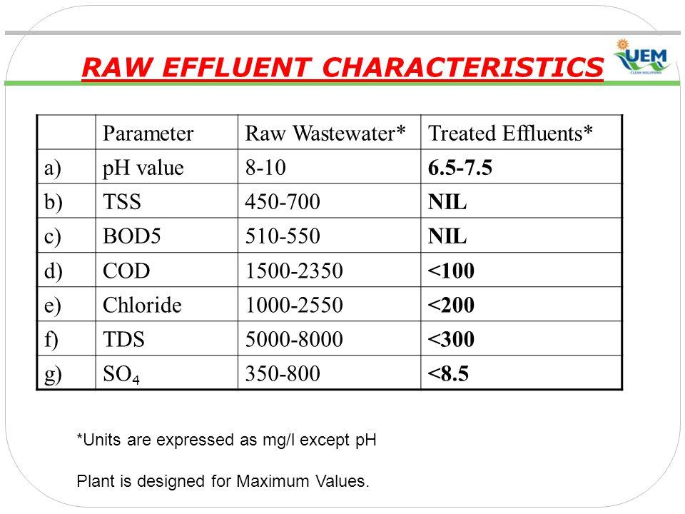 RAW EFFLUENT CHARACTERISTICS
