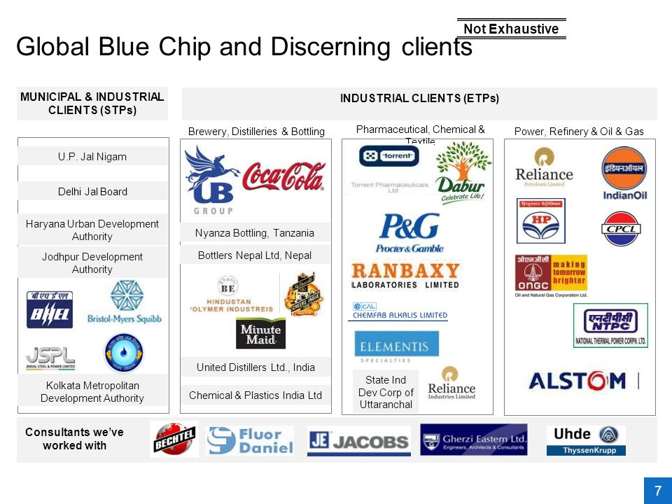 Global Blue Chip and Discerning clients