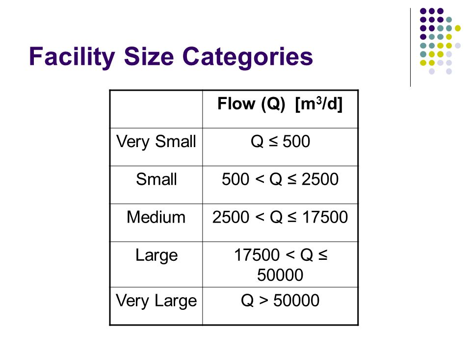Facility Size Categories