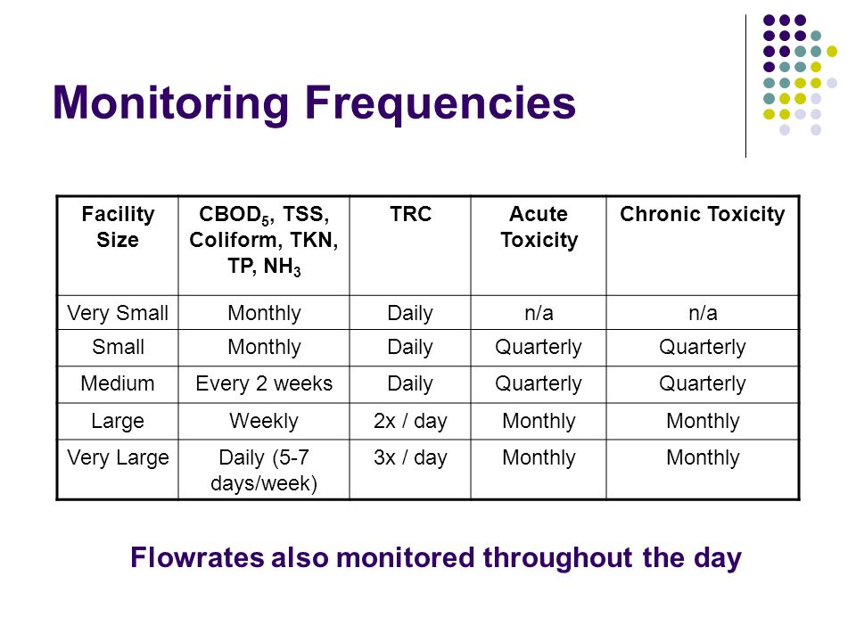 Monitoring Frequencies