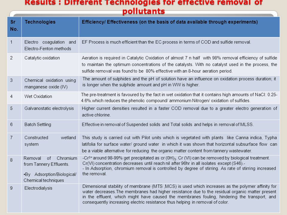 Results : Different Technologies for effective removal of pollutants