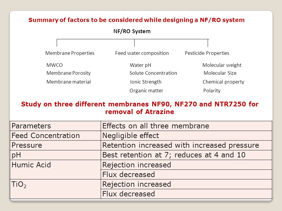 Effects on all three membrane Feed Concentration Negligible effect