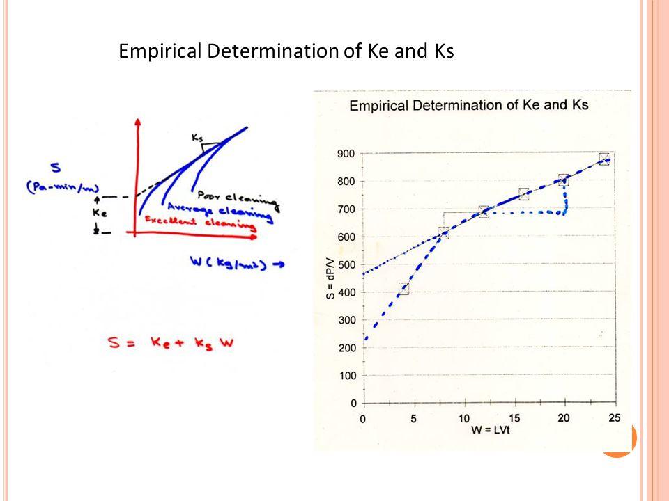 Empirical Determination of Ke and Ks