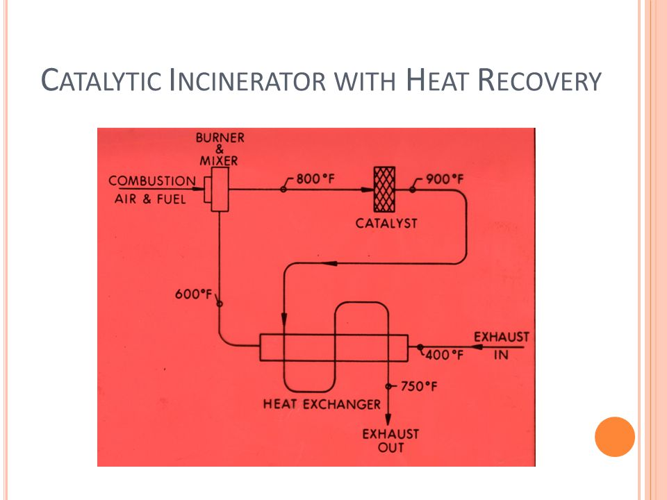 Catalytic Incinerator with Heat Recovery