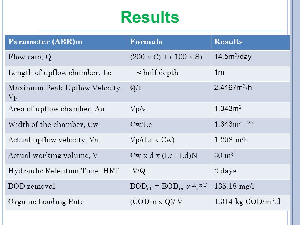 Results Parameter (ABR)m Formula Results Flow rate, Q