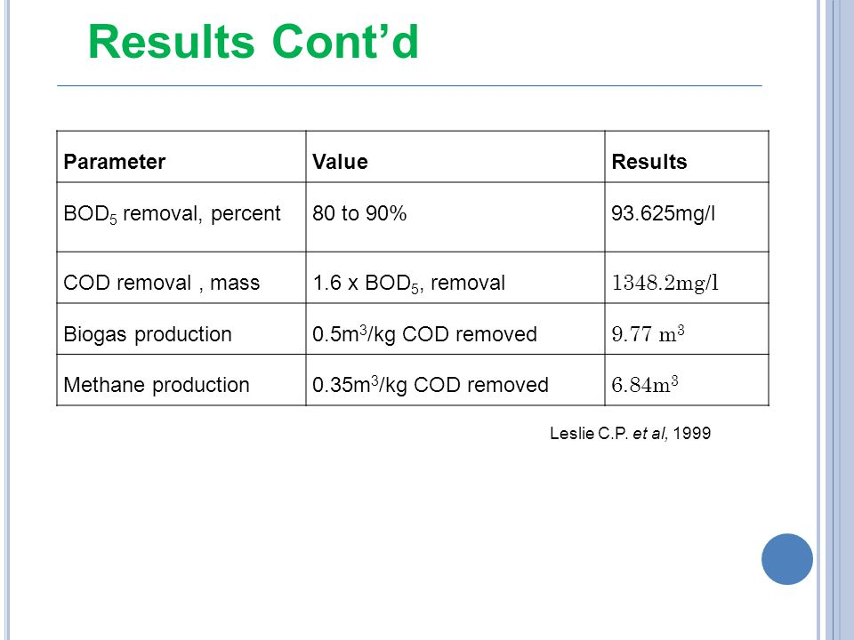 Results Cont'd Parameter Value Results BOD5 removal, percent 80 to 90%