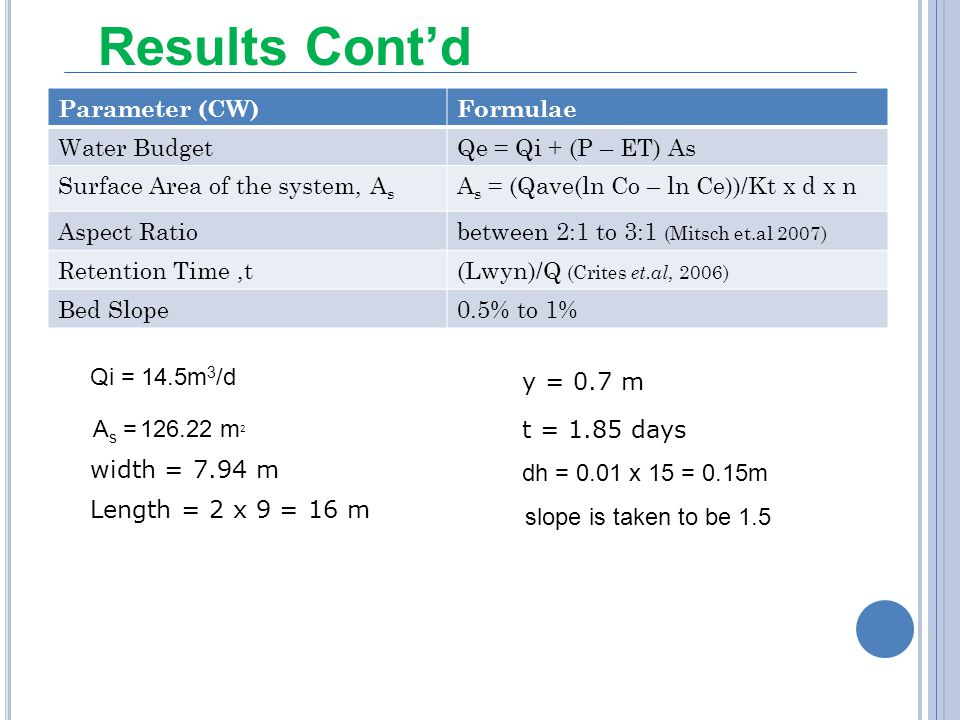 Results Cont'd Parameter (CW) Formulae Water Budget