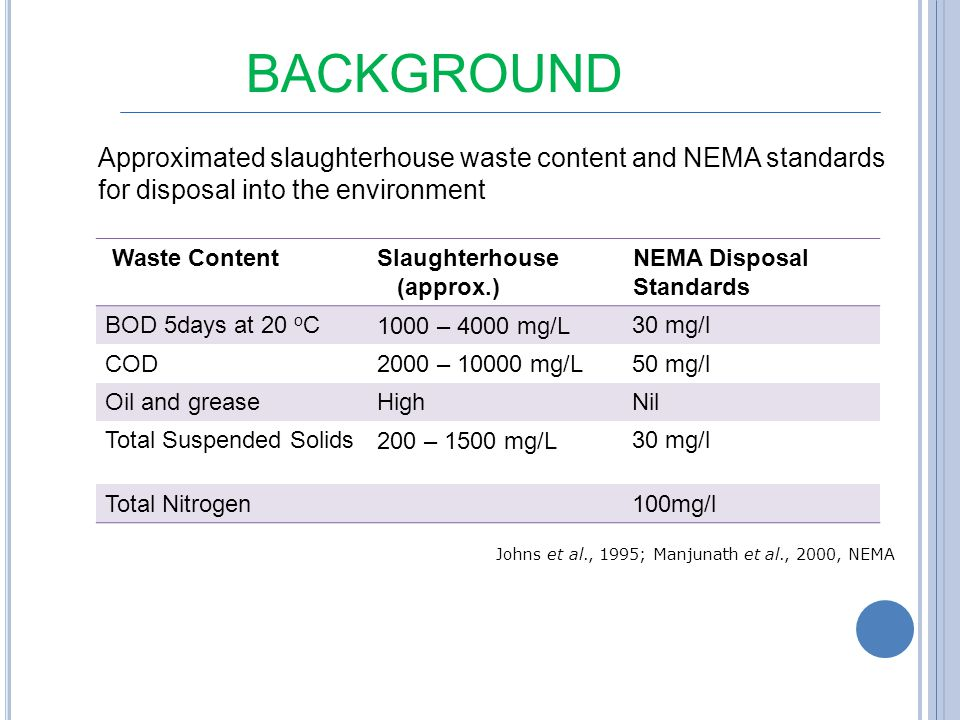 BACKGROUND Approximated slaughterhouse waste content and NEMA standards for disposal into the environment.