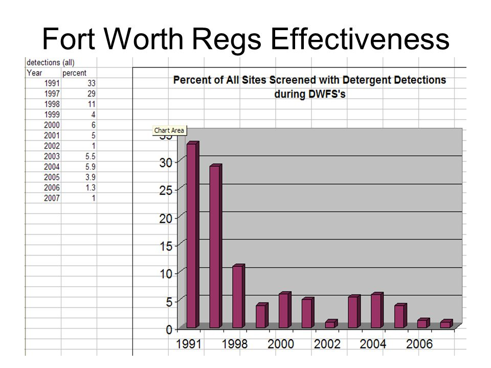 Fort Worth Regs Effectiveness