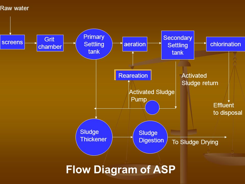 Flow Diagram of ASP Raw water Primary Settling tank Secondary Settling