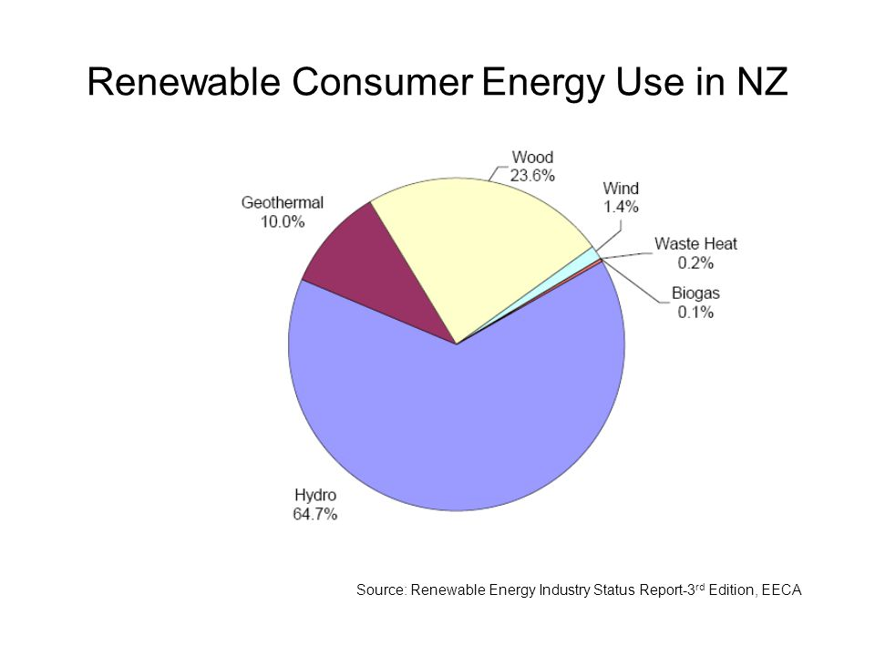 Renewable Consumer Energy Use in NZ