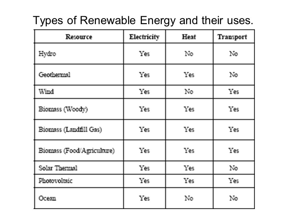 Types of Renewable Energy and their uses.