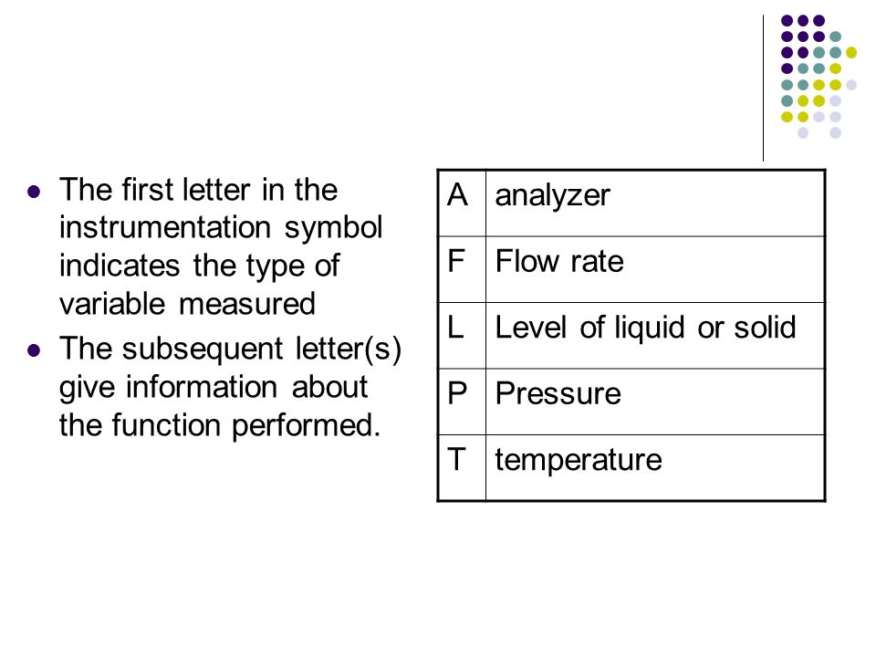 The first letter in the instrumentation symbol indicates the type of variable measured