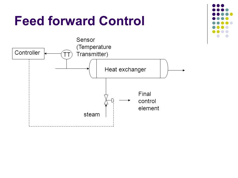 Feed forward Control Sensor (Temperature Transmitter) Controller TT