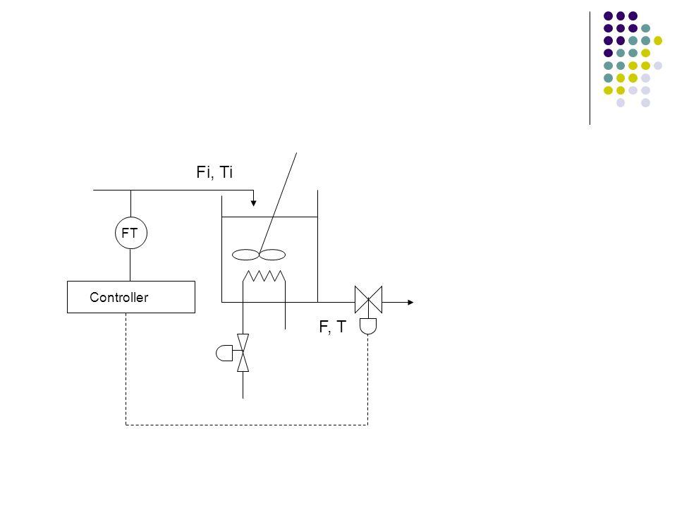 Fi, Ti FT Controller F, T