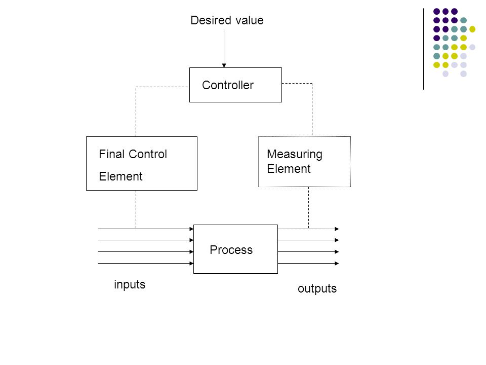Desired value Controller Final Control Element Measuring Element Process inputs outputs