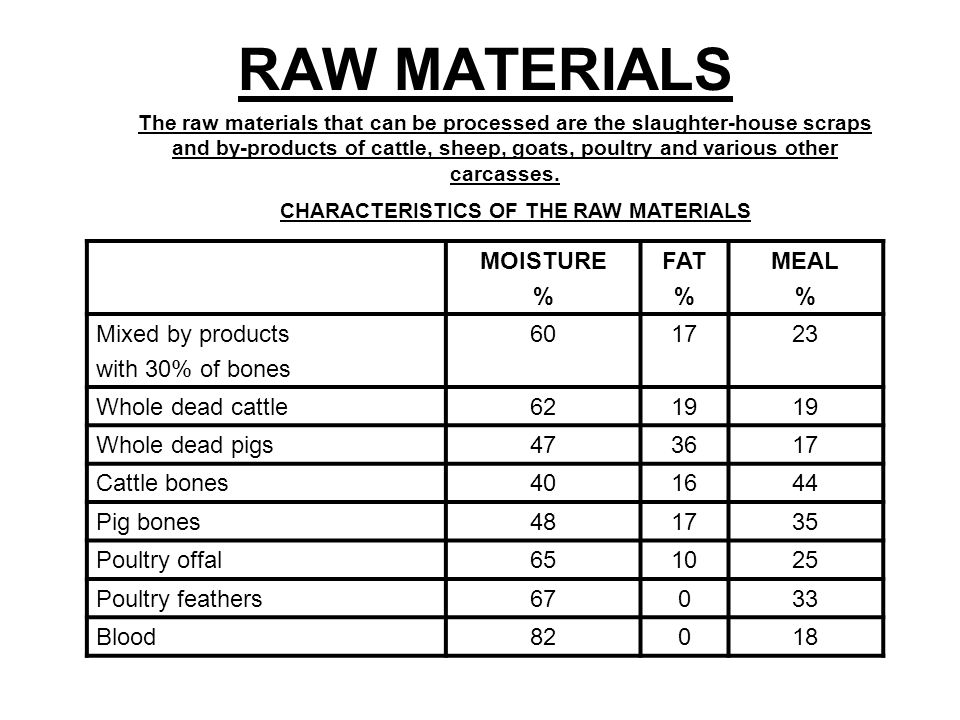 CHARACTERISTICS OF THE RAW MATERIALS