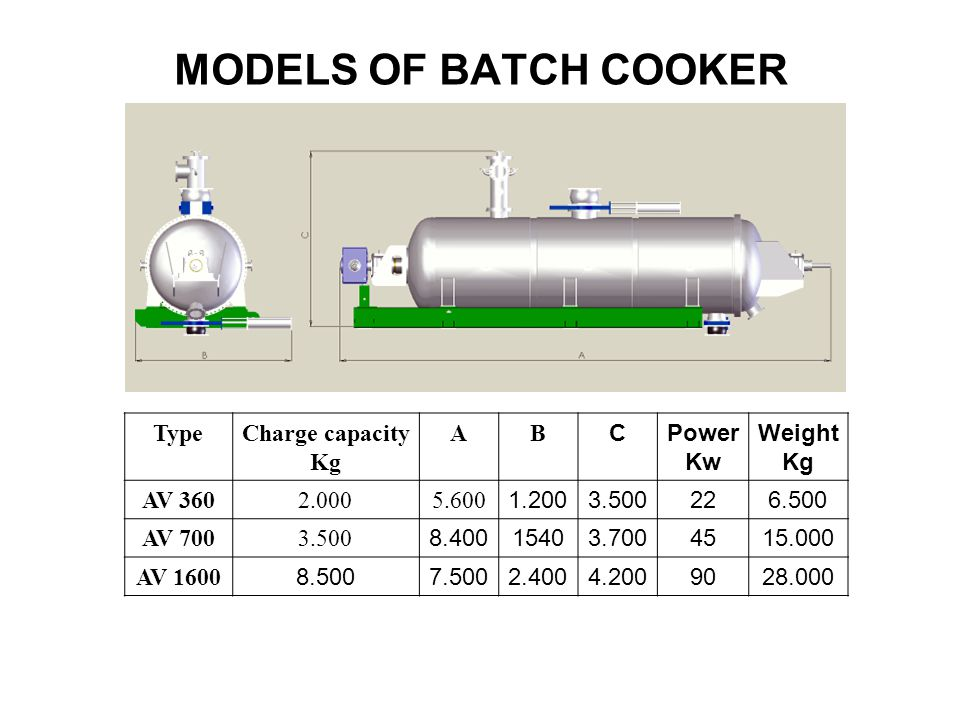 MODELS OF BATCH COOKER Type Charge capacity Kg A B C Power Kw Weight