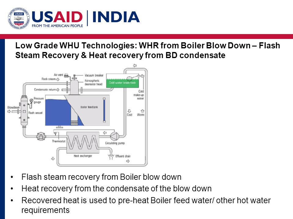 Low Grade WHU Technologies: WHR from Boiler Blow Down – Flash Steam Recovery & Heat recovery from BD condensate