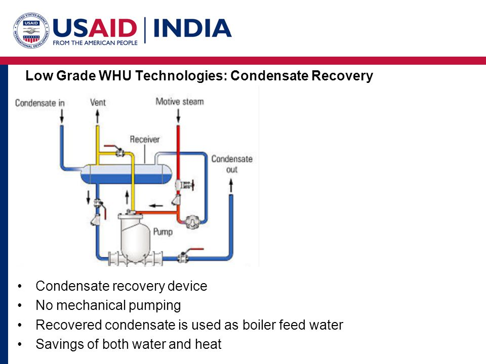 Low Grade WHU Technologies: Condensate Recovery