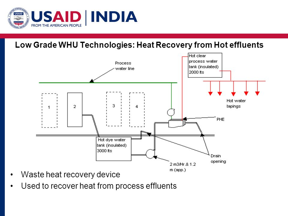 Low Grade WHU Technologies: Heat Recovery from Hot effluents