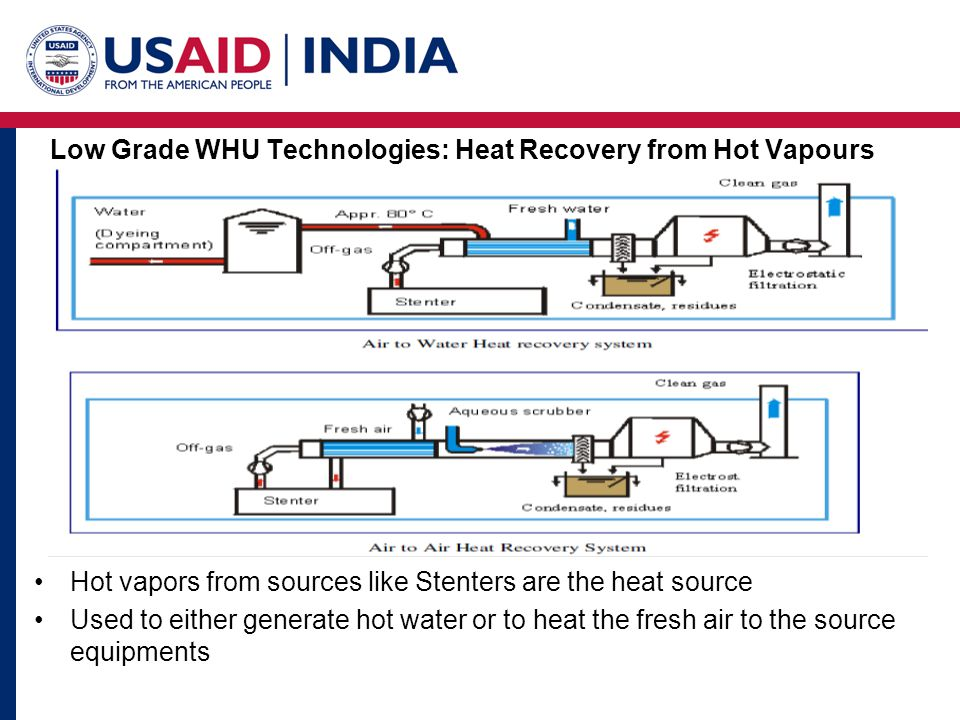 Low Grade WHU Technologies: Heat Recovery from Hot Vapours