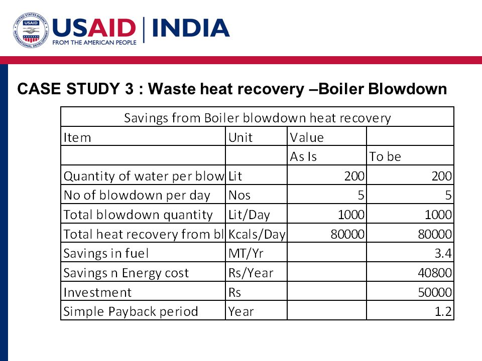 CASE STUDY 3 : Waste heat recovery –Boiler Blowdown