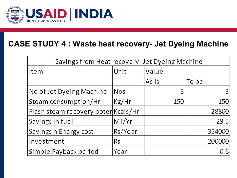 CASE STUDY 4 : Waste heat recovery- Jet Dyeing Machine