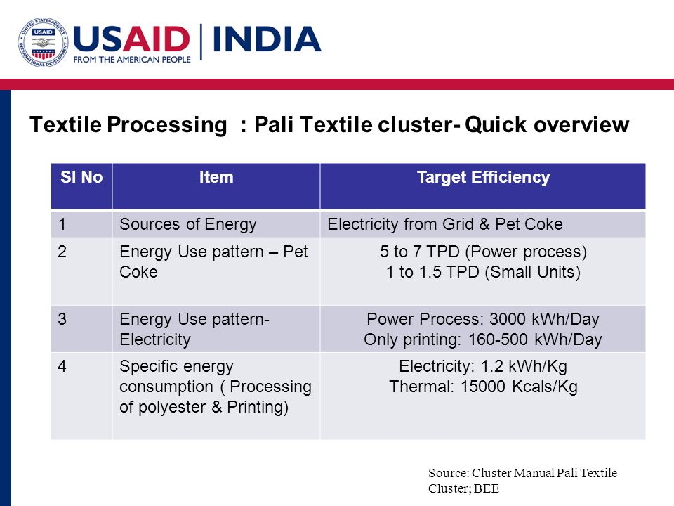 Textile Processing : Pali Textile cluster- Quick overview